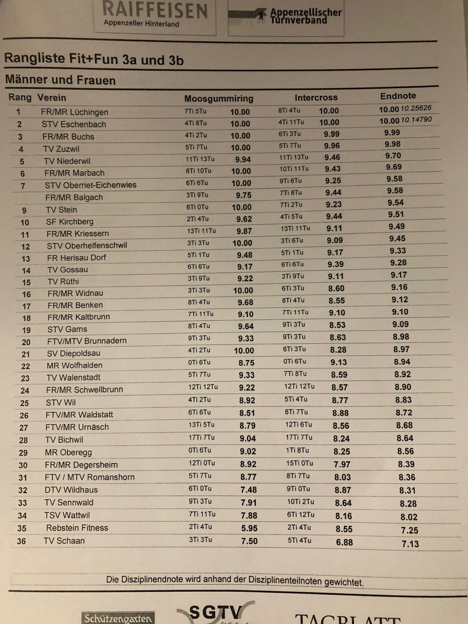 19_SportFit-TagHerisau37